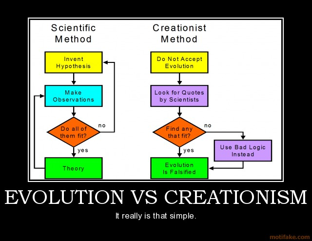 Evolution vs creationism disproving the theory