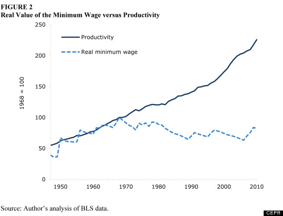 o-MINIMUM-WAGE-AND-PRODUCTIVITY-570